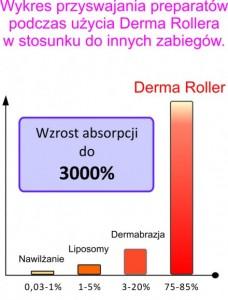 derma roller lodz